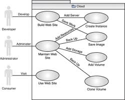 use cases   infrastructure as a service cloud concepts   informituse case diagram for hosting a web site on the cloud