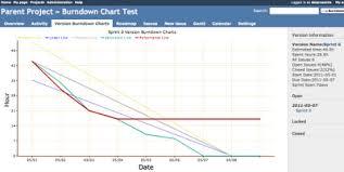 Redmine Charts Plugin