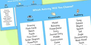 Kids who manage to touch the wall you are standing next to (the goal the first team to spell out the entire word scores a point. Bloom S Taxonomy Activities Sorted By Senses Poster Blooms