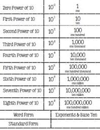 Exponents Of 10 Chart This Is An Important Visual Diagram To Demonstrate For The