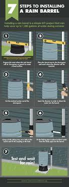 eco landscaping installing a rain barrel