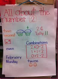 Chalk Talk A Kindergarten Blog Anchor Charts