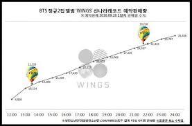 160929 Synnara Chart Wings Pre Order Armys Amino