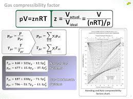 Standing Katz Chart Gas Properties Pvt Tests Ppt Download
