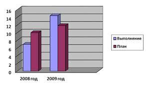 Отчет по практике Характеристика железнодорожной станции Октябрьск Динамика выполнения показателя простой местного вагона за 2008 2009гг