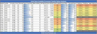 Comprehensive Intel Processor Power Comparison Chart Intel