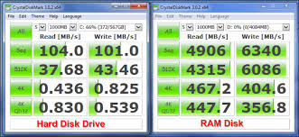 Hard Drive Performance Chart Ram Disks Explained What They Are And Why You Probably