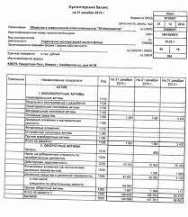 Отчет по производственной практике бухгалтера на примере ООО УК  Бухгалтерский баланс на 31 декабря 2015 года