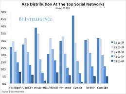 This Chart Reveals The Age Distribution At Every Major