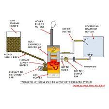wood pellet stoves