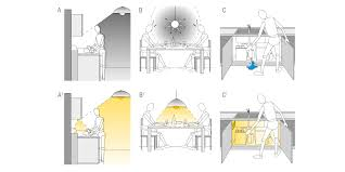 éclairage Artificiel Dans La Cuisine Plans Valcucine