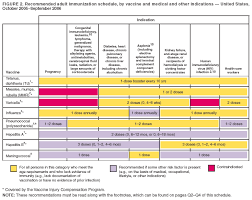 Recommended Adult Immunization Schedule United States