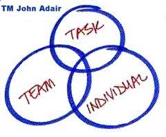 Team Leader Responsibility In Team Buiding Achieve The Goal Build