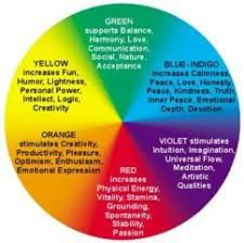 Skin Scope Color Chart Positive Energy Colors Aura Positive Or Negative What