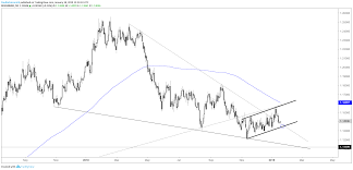 Charts For Next Week Eur Usd Usd Cad Gold Price More