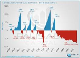 Infographic S P Tsx Venture From 2002 To Present Bull