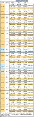 Wyndham Timeshare Points Chart 43 Best Our Sales Images Bonnet Creek Wyndham Bonnet