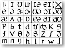 The Pronunciation Charts Adrian Underhills Pronunciation Site