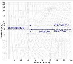 P-H Diagram Thermodynamics   Hvac And Refrigeration Pe Exam Tools ...