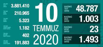 10 Temmuz Cuma koronavirüs tablosu Türkiye! Koronavirüsten dolayı kaç kişi  öldü Koronavirüs vaka, iyileşen, entübe sayısı ve son durum ne - Haberler