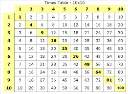 Multiplication Multiplication Tables Printable Format