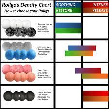 Foam Density Chart Foam Roller Orange Rollga Sunrise Firm