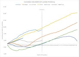 The Cumulative Job Creation By Presidency For The Last 40