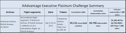 Aa Eqm Chart Cost And Miles Analysis Of My Aadvantage Executive Platinum