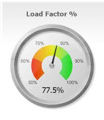 Crystal Reports Gauge Chart Creating The Speedometer Gauge In Qlikview Skillforge