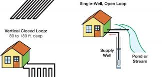 using the earth s heat home power magazine ground source heat pumps