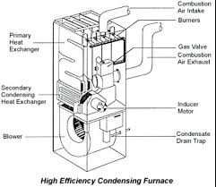 older gas furnace wiring diagram in addition to furnaces fharates info Natural Gas Furnace Wiring Diagram older gas furnace wiring diagram in addition to furnaces
