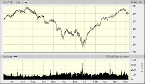 S P Tsx 60 Equal Weight Index Xx Txew Advanced Chart