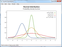 Oxyplot A New Open Source Chart Library For Wpf Mesta