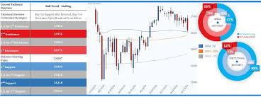 Big Charts Dow Big Retail Gains In Dow Nasdaq And Dax As Heavy Short Bias