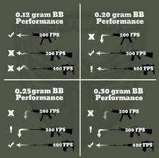 Airsoft Ammo All You Need To Know About Airsoft Bbs