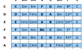 Nashville Number Chart Template Templates Free Charts And Diagrams
