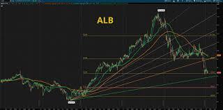 Chart Analysis Slow Stoch 30 1 Fibonnaci6180