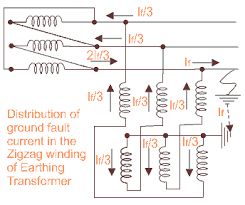 what is earthing transformer or grounding transformer electrical4u zigzag star connected earthing transformer