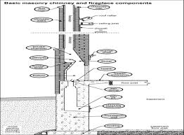 chimney construction plans home blueprints on outdoor fireplace designs stone free constru