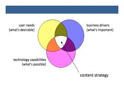 User Experience Venn Diagram Product Ux Content Some Thoughts On Titles And Venn Diagrams