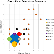 Count By 7 Chart A Bubble Chart Comparing Manual And Automated Cell Counts