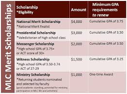 scholarship opportunities financial aid meritscholarships