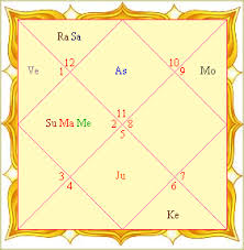 Natal Numerology Chart Astrology Natal Chart What Is This