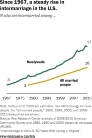 Us Charts 1967 Steep Rise In Interracial Marriages Among Newlyweds 50 Years