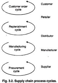 essay on supply chain management business management supply chain process cycles