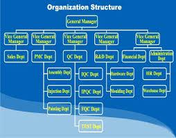 Factory Organization Chart Shanghai Multi Med Union Co Ltd