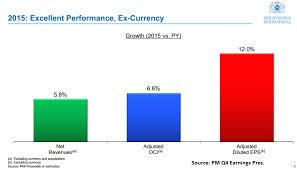 Ex Currency Chart Philip Morris Dividend Determining Decisions Philip