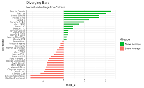 Diverging Bar Chart In Ggplot2 Toyota Corolla Data