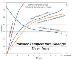 Powder Sensitivity Chart Powder Temperature Sensitivity Page 5