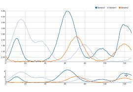 Nvd3 Radar Chart Examples Nvd3